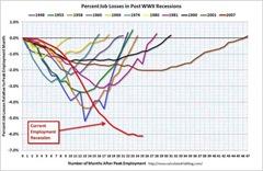 2008 2010 Recession Job Losses