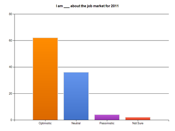 4 Minnesota Recruiters Jobs Survey Fall 2010