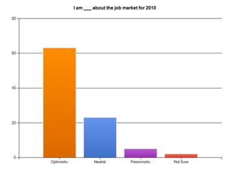 4 Minnesota Recruiters Jobs