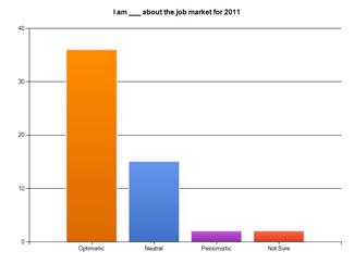 4 Minnesota Recruiters Jobs Survey Spring 2011