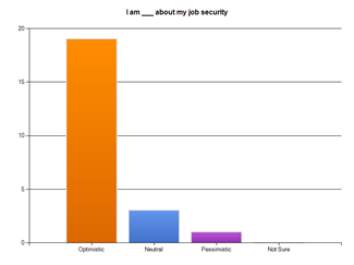 9 Minnesota Recruiters Jobs Survey Spring 2011