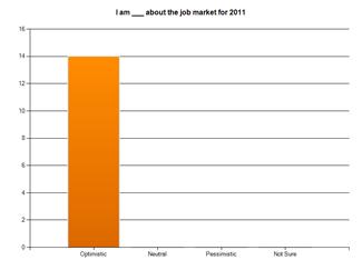 12 Minnesota Recruiters Jobs Survey Spring 2011