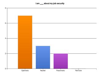 17 Minnesota Recruiters Jobs Survey Spring 2011