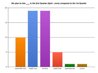 3 Minnesota Recruiters Jobs Survey Spring 2011