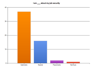 5 Minnesota Recruiters Jobs Survey Spring 2011