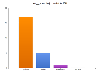 8 Minnesota Recruiters Jobs Survey Spring 2011