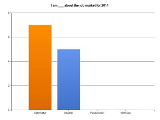 16 Minnesota Recruiters Jobs Survey Spring 2011