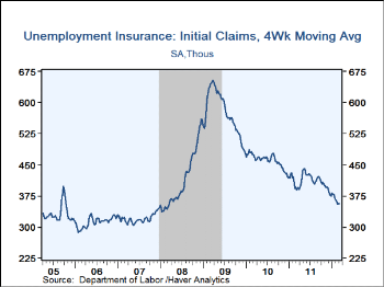 Initial Unemployment Claims 4 wk Moving Average - Haver Analytics
