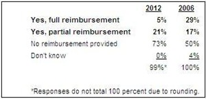 Robert Half 2012 Tuition Reimbursement Survey