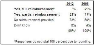 Robert Half 2012 Tuition Reimbursement Survey