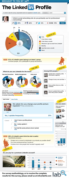 LinkedIn Profile Stats Lab 42