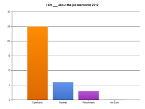 Minnesota Jobs & Hiring Survey Spring 2012