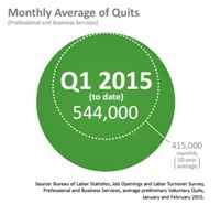 Average Quits In IT