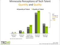 Minnesota IT Talent Shortage, Minnesota IT Jobs