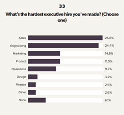 Most Difficult Executive Role To Hire