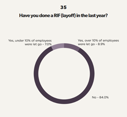 Layoffs And Churn In Tech Jobs