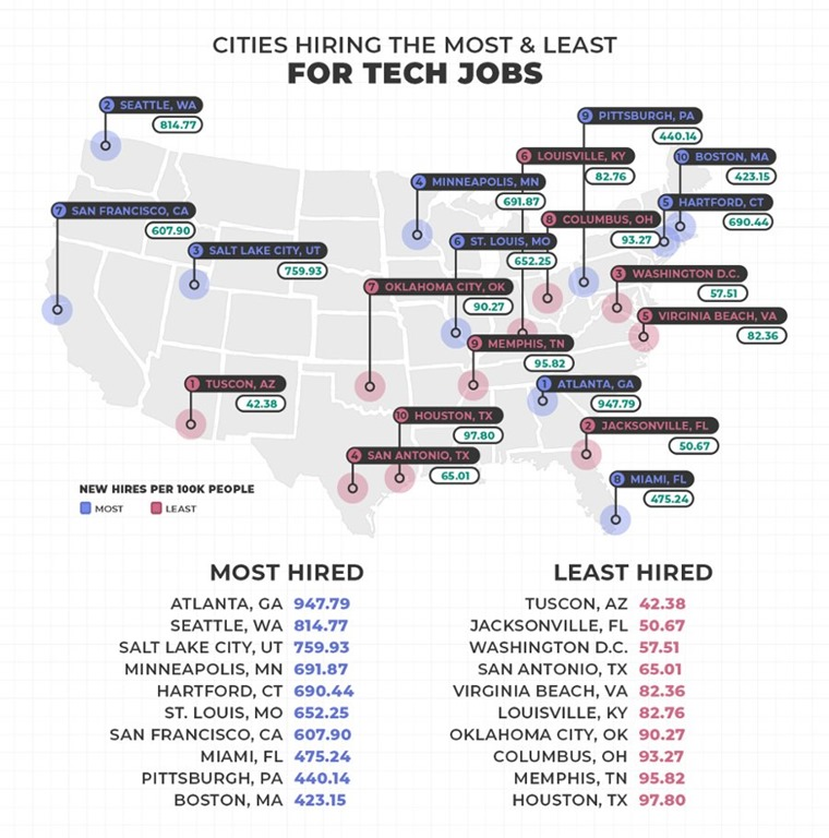 Minnesota Headhunter: Minneapolis #4 Best City In The U S