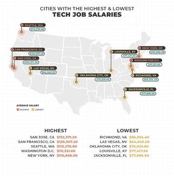 Top U.S. Cities For Tech Salaries
