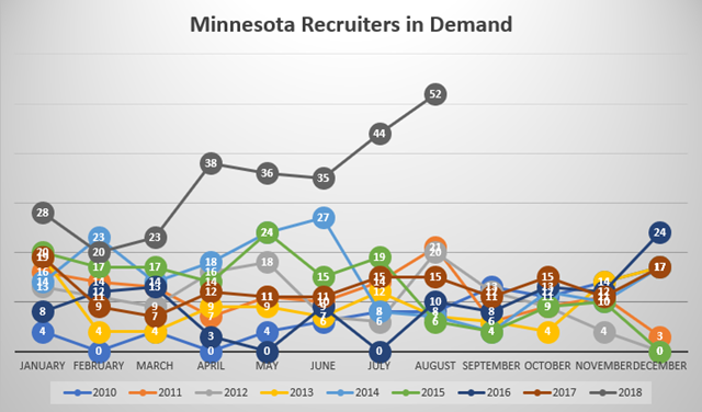 Minnesota Recruiters in Demand