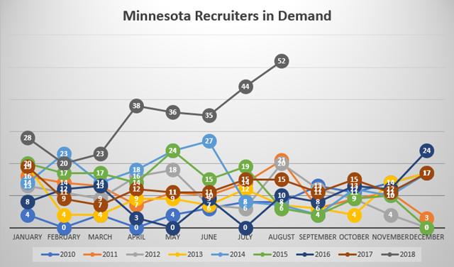 Minnesota Recruiters in Demand
