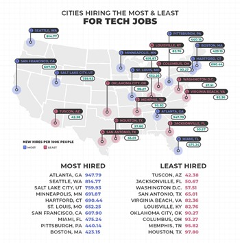 Best Cities In The U.S. To Find A Tech Job