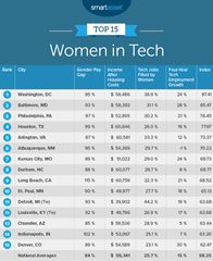 Top 15 Cities For Women In Tech