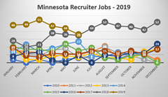 Minnesota Recruiter Jobs Summer 2019 Report