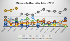 Minnesota Recruiter Jobs Spring 2019