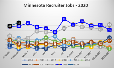 Minnesota Recruiters In Demand 2020