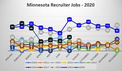20 Summer Minnesota Recruiter Jobs